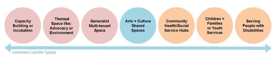 Common Center Types