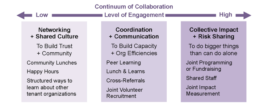 Continuum of Collaboration