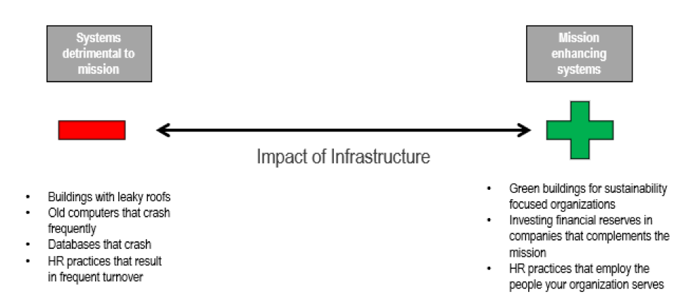 Infrastructure Matters   The Nonprofit Centers Network